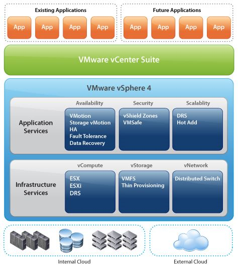 Description of what VMWare is
